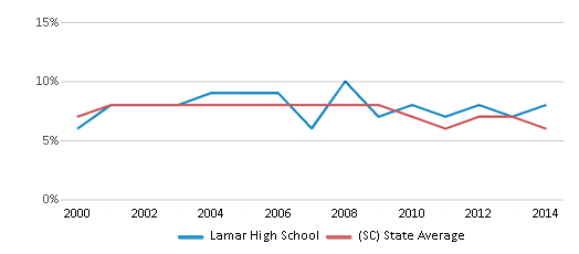 This chart display the percentage of students who is eligible for reduced lunch in Lamar High School and the percentage of public school students who is eligible for reduced lunch in South Carolina by year, with the latest 2013-14 school year data.