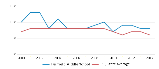 This chart display the percentage of students who is eligible for reduced lunch in Fairfield Middle School and the percentage of public school students who is eligible for reduced lunch in South Carolina by year, with the latest 2013-14 school year data.
