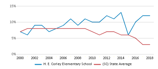 This chart display the percentage of students who is eligible for reduced lunch in H. E. Corley Elementary School and the percentage of public school students who is eligible for reduced lunch in South Carolina by year, with the latest 2017-18 school year data.