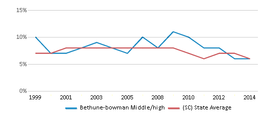 This chart display the percentage of students who is eligible for reduced lunch in Bethune-bowman Middle/high and the percentage of public school students who is eligible for reduced lunch in South Carolina by year, with the latest 2013-14 school year data.