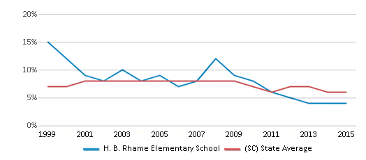 This chart display the percentage of students who is eligible for reduced lunch in H. B. Rhame Elementary School and the percentage of public school students who is eligible for reduced lunch in South Carolina by year, with the latest 2014-15 school year data.