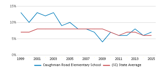 This chart display the percentage of students who is eligible for reduced lunch in Caughman Road Elementary School and the percentage of public school students who is eligible for reduced lunch in South Carolina by year, with the latest 2014-15 school year data.