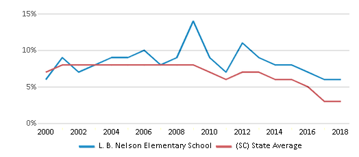 This chart display the percentage of students who is eligible for reduced lunch in L. B. Nelson Elementary School and the percentage of public school students who is eligible for reduced lunch in South Carolina by year, with the latest 2017-18 school year data.