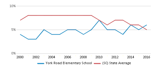 This chart display the percentage of students who is eligible for reduced lunch in York Road Elementary School and the percentage of public school students who is eligible for reduced lunch in South Carolina by year, with the latest 2015-16 school year data.