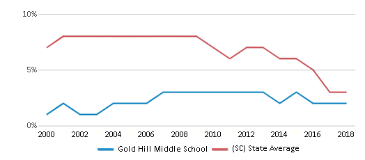 This chart display the percentage of students who is eligible for reduced lunch in Gold Hill Middle School and the percentage of public school students who is eligible for reduced lunch in South Carolina by year, with the latest 2017-18 school year data.