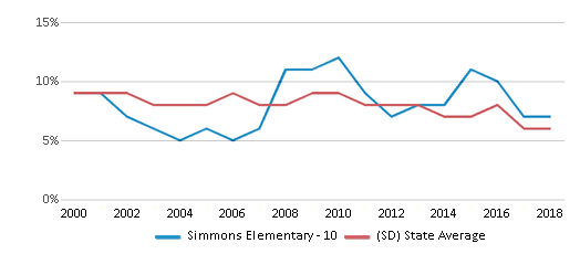 This chart display the percentage of students who is eligible for reduced lunch in Simmons Elementary - 10 and the percentage of public school students who is eligible for reduced lunch in South Dakota by year, with the latest 2017-18 school year data.