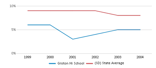 This chart display the percentage of students who is eligible for reduced lunch in Groton Hi School and the percentage of public school students who is eligible for reduced lunch in South Dakota by year, with the latest 2003-04 school year data.
