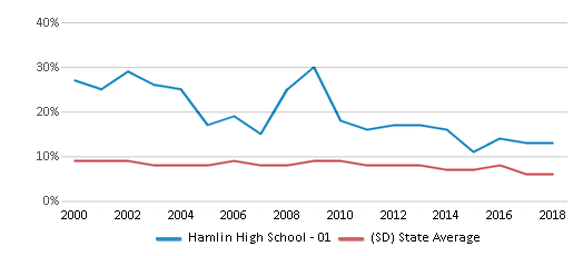 This chart display the percentage of students who is eligible for reduced lunch in Hamlin High School - 01 and the percentage of public school students who is eligible for reduced lunch in South Dakota by year, with the latest 2017-18 school year data.
