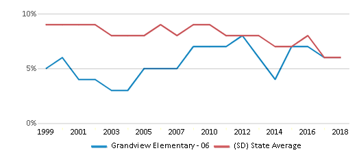 This chart display the percentage of students who is eligible for reduced lunch in Grandview Elementary - 06 and the percentage of public school students who is eligible for reduced lunch in South Dakota by year, with the latest 2017-18 school year data.