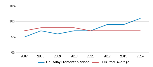 This chart display the percentage of students who is eligible for reduced lunch in Holladay Elementary School and the percentage of public school students who is eligible for reduced lunch in Tennessee by year, with the latest 2013-14 school year data.