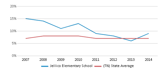 This chart display the percentage of students who is eligible for reduced lunch in Jellico Elementary School and the percentage of public school students who is eligible for reduced lunch in Tennessee by year, with the latest 2013-14 school year data.