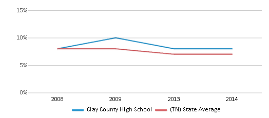 This chart display the percentage of students who is eligible for reduced lunch in Clay County High School and the percentage of public school students who is eligible for reduced lunch in Tennessee by year, with the latest 2013-14 school year data.