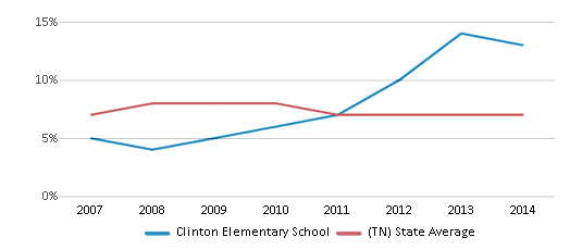 This chart display the percentage of students who is eligible for reduced lunch in Clinton Elementary School and the percentage of public school students who is eligible for reduced lunch in Tennessee by year, with the latest 2013-14 school year data.