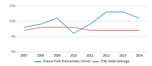 This chart display the percentage of students who is eligible for reduced lunch in Grassy Fork Elementary School and the percentage of public school students who is eligible for reduced lunch in Tennessee by year, with the latest 2013-14 school year data.