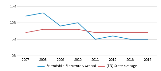 This chart display the percentage of students who is eligible for reduced lunch in Friendship Elementary School and the percentage of public school students who is eligible for reduced lunch in Tennessee by year, with the latest 2013-14 school year data.