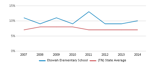 This chart display the percentage of students who is eligible for reduced lunch in Etowah Elementary School and the percentage of public school students who is eligible for reduced lunch in Tennessee by year, with the latest 2013-14 school year data.