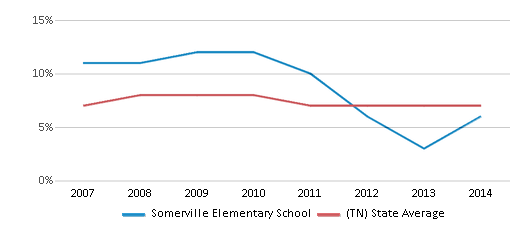 This chart display the percentage of students who is eligible for reduced lunch in Somerville Elementary School and the percentage of public school students who is eligible for reduced lunch in Tennessee by year, with the latest 2013-14 school year data.
