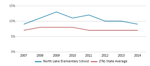 This chart display the percentage of students who is eligible for reduced lunch in North Lake Elementary School and the percentage of public school students who is eligible for reduced lunch in Tennessee by year, with the latest 2013-14 school year data.