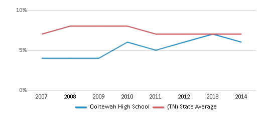 This chart display the percentage of students who is eligible for reduced lunch in Ooltewah High School and the percentage of public school students who is eligible for reduced lunch in Tennessee by year, with the latest 2013-14 school year data.