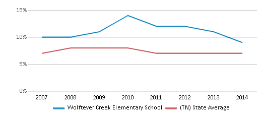 This chart display the percentage of students who is eligible for reduced lunch in Wolftever Creek Elementary School and the percentage of public school students who is eligible for reduced lunch in Tennessee by year, with the latest 2013-14 school year data.