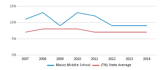 This chart display the percentage of students who is eligible for reduced lunch in Maury Middle School and the percentage of public school students who is eligible for reduced lunch in Tennessee by year, with the latest 2013-14 school year data.