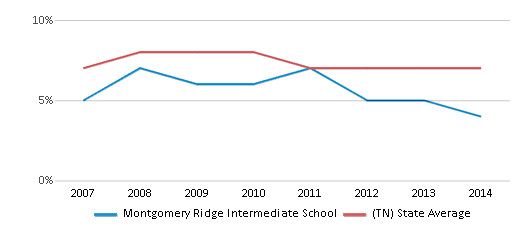 This chart display the percentage of students who is eligible for reduced lunch in Montgomery Ridge Intermediate School and the percentage of public school students who is eligible for reduced lunch in Tennessee by year, with the latest 2013-14 school year data.