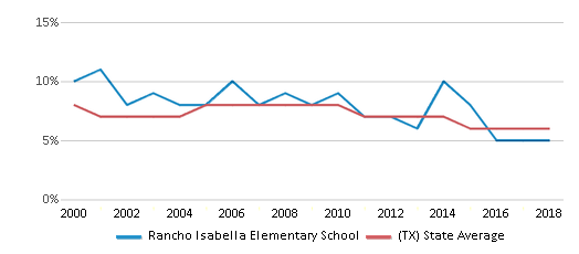 This chart display the percentage of students who is eligible for reduced lunch in Rancho Isabella Elementary School and the percentage of public school students who is eligible for reduced lunch in Texas by year, with the latest 2017-18 school year data.