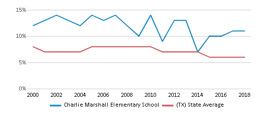 This chart display the percentage of students who is eligible for reduced lunch in Charlie Marshall Elementary School and the percentage of public school students who is eligible for reduced lunch in Texas by year, with the latest 2017-18 school year data.