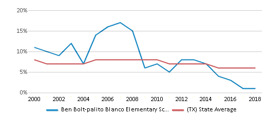 This chart display the percentage of students who is eligible for reduced lunch in Ben Bolt-palito Blanco Elementary School and the percentage of public school students who is eligible for reduced lunch in Texas by year, with the latest 2017-18 school year data.