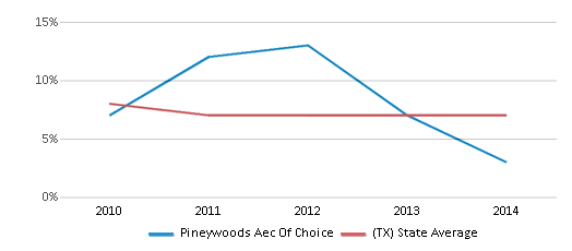 This chart display the percentage of students who is eligible for reduced lunch in Pineywoods Aec Of Choice and the percentage of public school students who is eligible for reduced lunch in Texas by year, with the latest 2013-14 school year data.