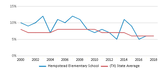 This chart display the percentage of students who is eligible for reduced lunch in Hempstead Elementary School and the percentage of public school students who is eligible for reduced lunch in Texas by year, with the latest 2017-18 school year data.
