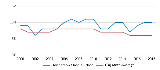 This chart display the percentage of students who is eligible for reduced lunch in Henderson Middle School and the percentage of public school students who is eligible for reduced lunch in Texas by year, with the latest 2017-18 school year data.