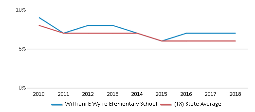 This chart display the percentage of students who is eligible for reduced lunch in William E Wylie Elementary School and the percentage of public school students who is eligible for reduced lunch in Texas by year, with the latest 2017-18 school year data.