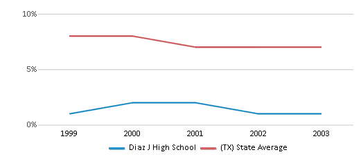 This chart display the percentage of students who is eligible for reduced lunch in Diaz J High School and the percentage of public school students who is eligible for reduced lunch in Texas by year, with the latest 2002-03 school year data.