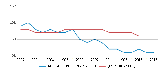 This chart display the percentage of students who is eligible for reduced lunch in Benavidez Elementary School and the percentage of public school students who is eligible for reduced lunch in Texas by year, with the latest 2017-18 school year data.