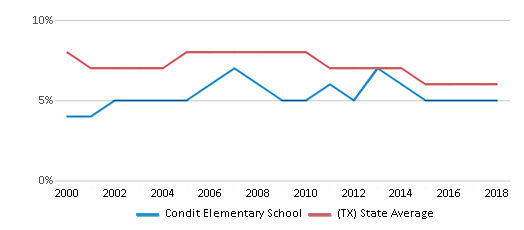 This chart display the percentage of students who is eligible for reduced lunch in Condit Elementary School and the percentage of public school students who is eligible for reduced lunch in Texas by year, with the latest 2017-18 school year data.