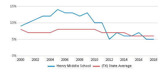This chart display the percentage of students who is eligible for reduced lunch in Henry Middle School and the percentage of public school students who is eligible for reduced lunch in Texas by year, with the latest 2017-18 school year data.