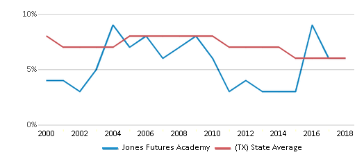 This chart display the percentage of students who is eligible for reduced lunch in Jones Futures Academy and the percentage of public school students who is eligible for reduced lunch in Texas by year, with the latest 2017-18 school year data.