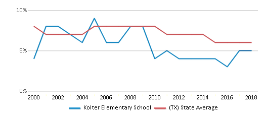This chart display the percentage of students who is eligible for reduced lunch in Kolter Elementary School and the percentage of public school students who is eligible for reduced lunch in Texas by year, with the latest 2017-18 school year data.