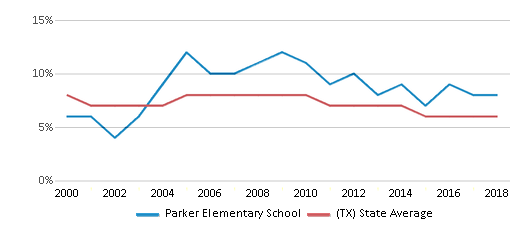 This chart display the percentage of students who is eligible for reduced lunch in Parker Elementary School and the percentage of public school students who is eligible for reduced lunch in Texas by year, with the latest 2017-18 school year data.