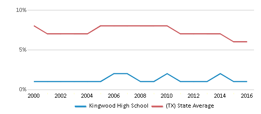 This chart display the percentage of students who is eligible for reduced lunch in Kingwood High School and the percentage of public school students who is eligible for reduced lunch in Texas by year, with the latest 2015-16 school year data.