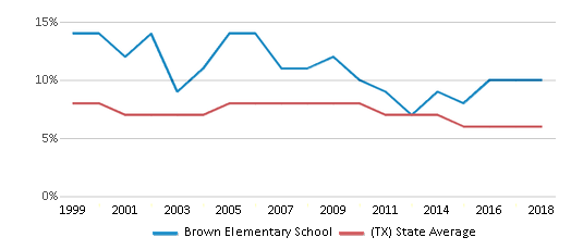 This chart display the percentage of students who is eligible for reduced lunch in Brown Elementary School and the percentage of public school students who is eligible for reduced lunch in Texas by year, with the latest 2017-18 school year data.