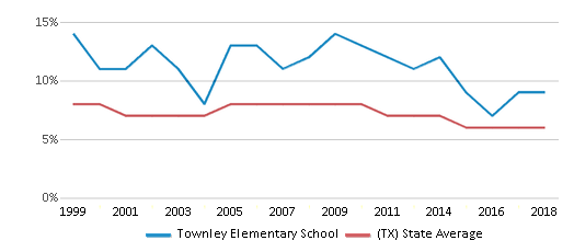 This chart display the percentage of students who is eligible for reduced lunch in Townley Elementary School and the percentage of public school students who is eligible for reduced lunch in Texas by year, with the latest 2017-18 school year data.