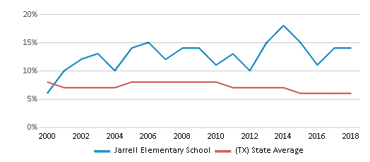 This chart display the percentage of students who is eligible for reduced lunch in Jarrell Elementary School and the percentage of public school students who is eligible for reduced lunch in Texas by year, with the latest 2017-18 school year data.