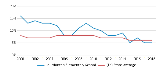 This chart display the percentage of students who is eligible for reduced lunch in Jourdanton Elementary School and the percentage of public school students who is eligible for reduced lunch in Texas by year, with the latest 2017-18 school year data.