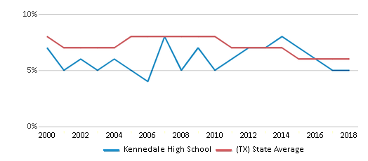 This chart display the percentage of students who is eligible for reduced lunch in Kennedale High School and the percentage of public school students who is eligible for reduced lunch in Texas by year, with the latest 2017-18 school year data.