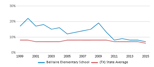 This chart display the percentage of students who is eligible for reduced lunch in Bellaire Elementary School and the percentage of public school students who is eligible for reduced lunch in Texas by year, with the latest 2014-15 school year data.