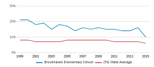 This chart display the percentage of students who is eligible for reduced lunch in Brookhaven Elementary School and the percentage of public school students who is eligible for reduced lunch in Texas by year, with the latest 2014-15 school year data.