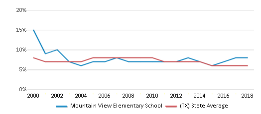 This chart display the percentage of students who is eligible for reduced lunch in Mountain View Elementary School and the percentage of public school students who is eligible for reduced lunch in Texas by year, with the latest 2017-18 school year data.