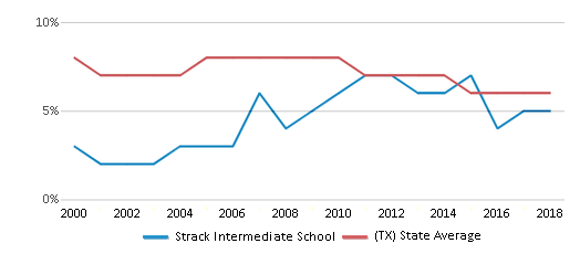 This chart display the percentage of students who is eligible for reduced lunch in Strack Intermediate School and the percentage of public school students who is eligible for reduced lunch in Texas by year, with the latest 2017-18 school year data.